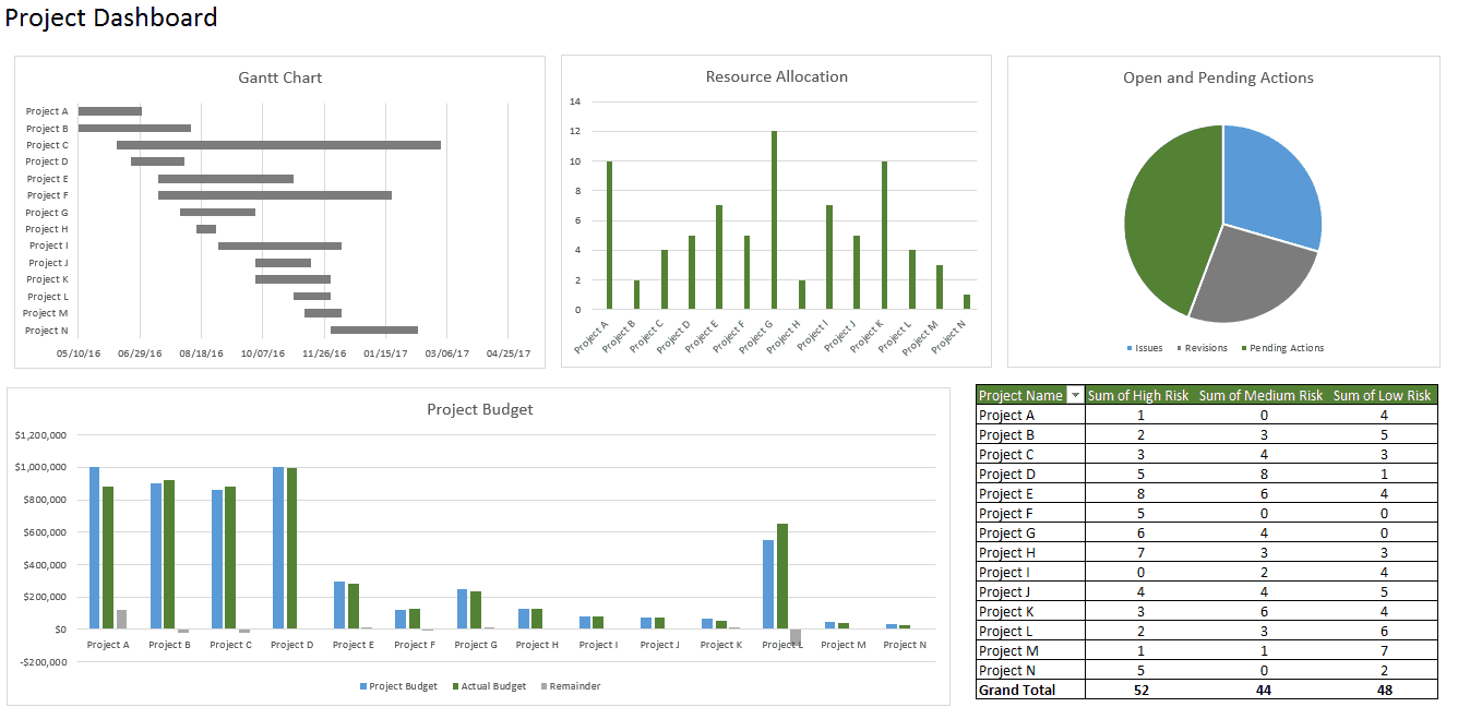 excel dashboards - Roho.4senses.co