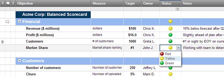 Balanced Scorecard Dashboard Template – Scorecard Template