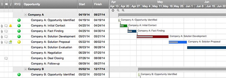 Sales In Process Template With Gantt And Dependencies  Smartsheet
