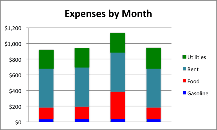 How to create a stacked bar chart in excel smartsheet