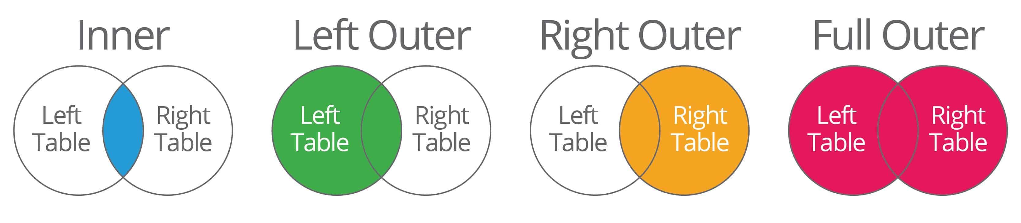 A basic primer on database relationships smartsheet sql join examples relational databases venn diagramm ccuart Gallery