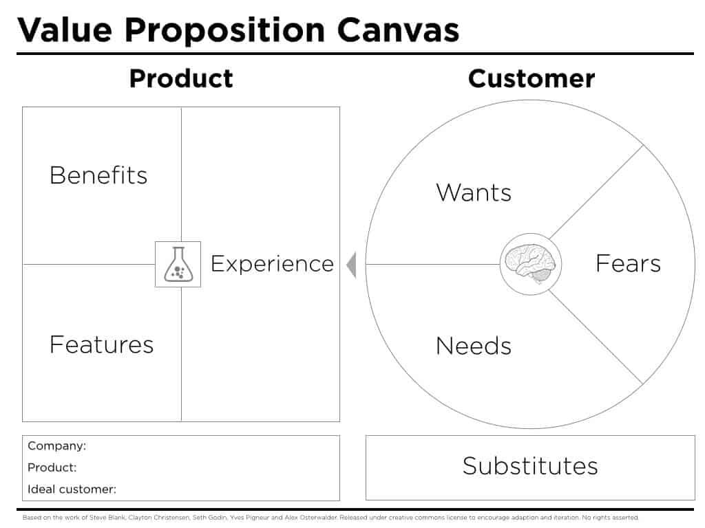 Free value proposition templates smartsheet value proposition canvas peter thompson accmission Gallery