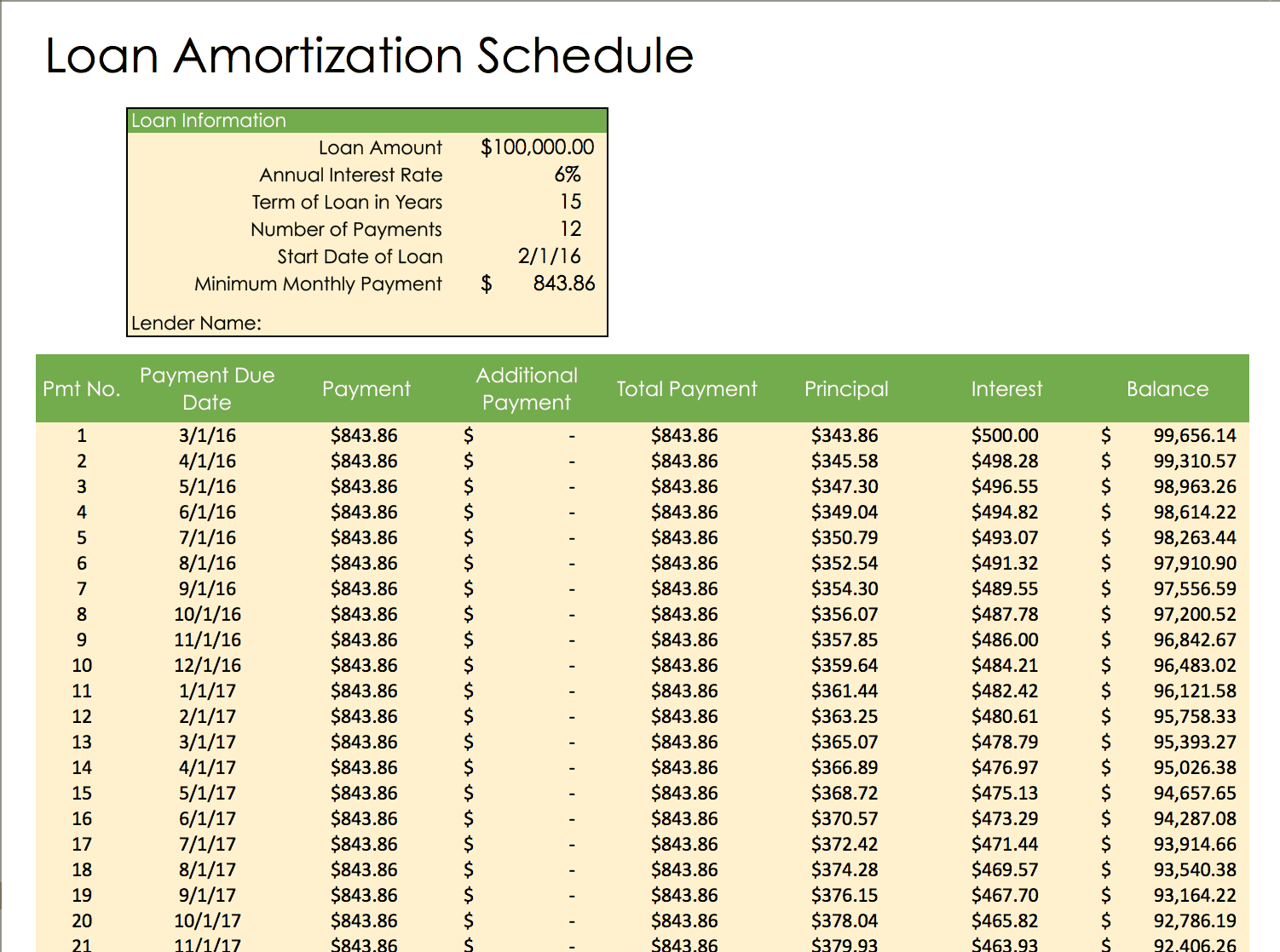 Car loan payment schedule template