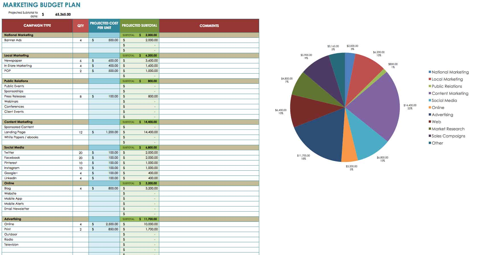 marketing budget templates this marketing budget plan template shows itemized categories an estimated cost for each item subtotals for each category and a grand total