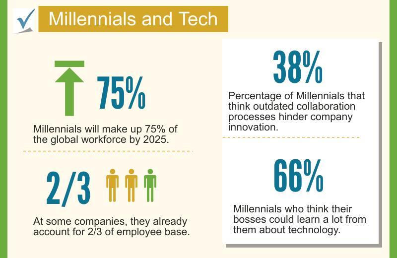 Millennial & Tech