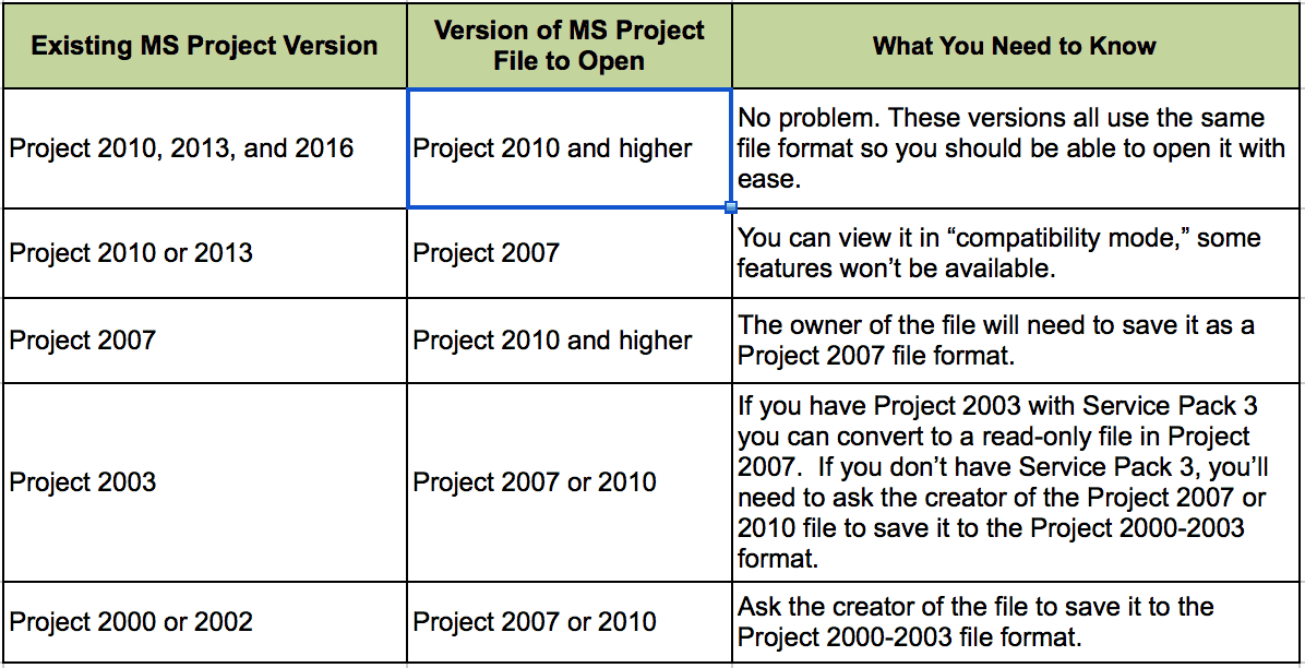 ms project 2007 sample projects