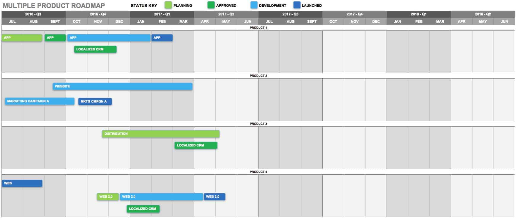 Multiple Product Roadmap Template