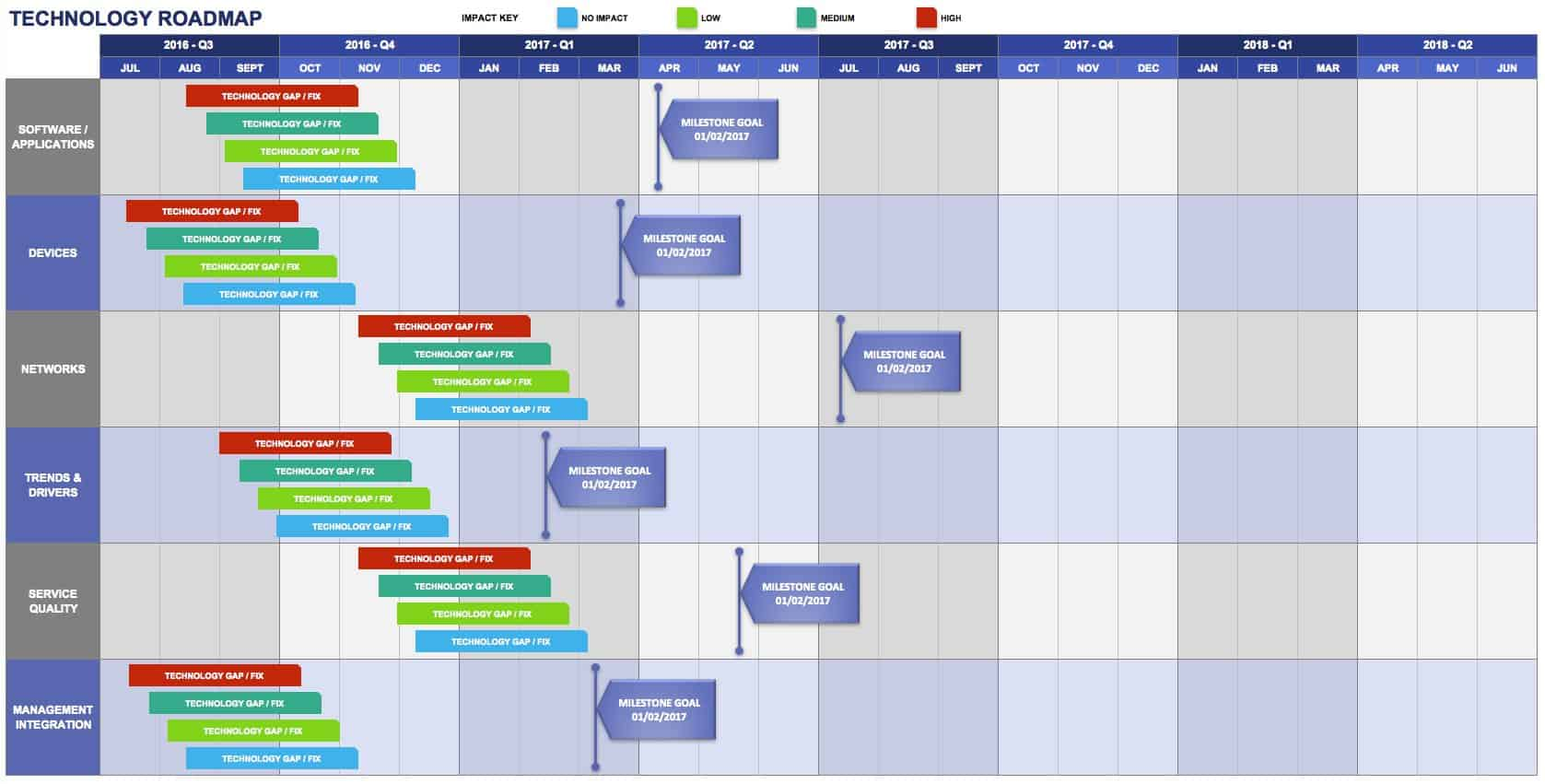 Free Product Roadmap Templates Smartsheet - Roadmap template excel