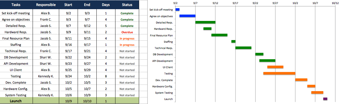 sample project plan in excel pacqco – Sample Project Plan