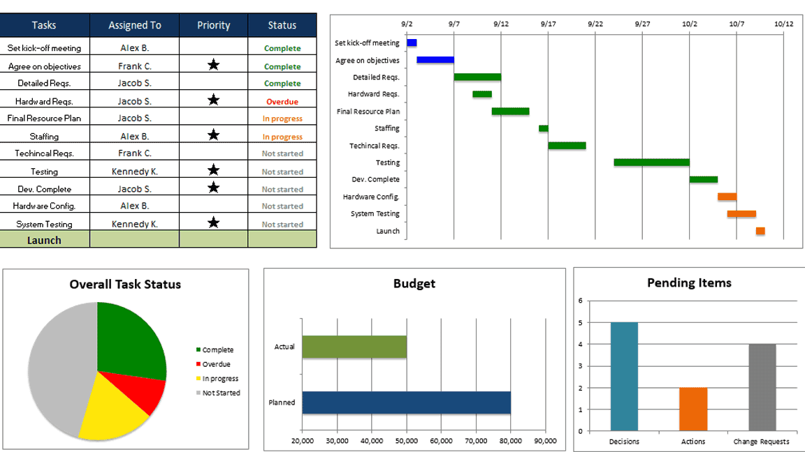 Project Plan In Excel Template