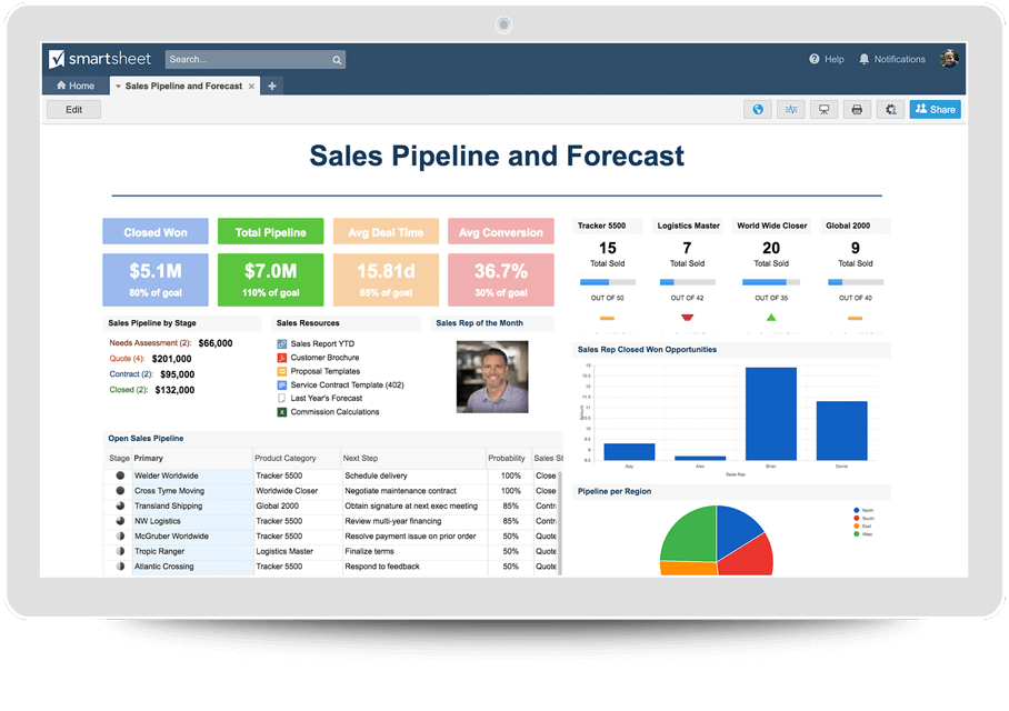 sales pipeline forecast