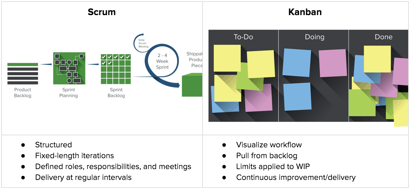 Agile one stop project management resource smartsheet scrum vs kanban chartg nvjuhfo Image collections