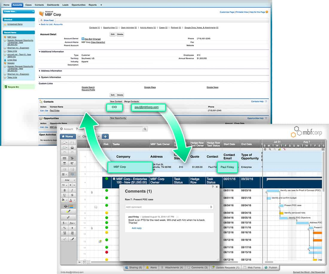 Initiate projects and processes automatically, making collaboration easy with smartsheet for salesforce