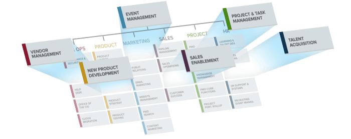 Smartsheet Enterprise Solution Chart