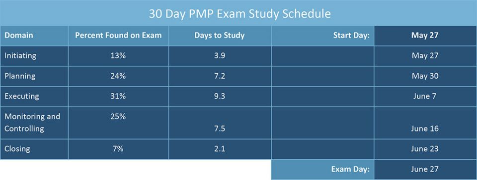 Roundup Of Pmp Study Guides And Study Plans Smartsheet