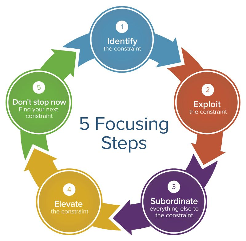 5 Focusing Steps