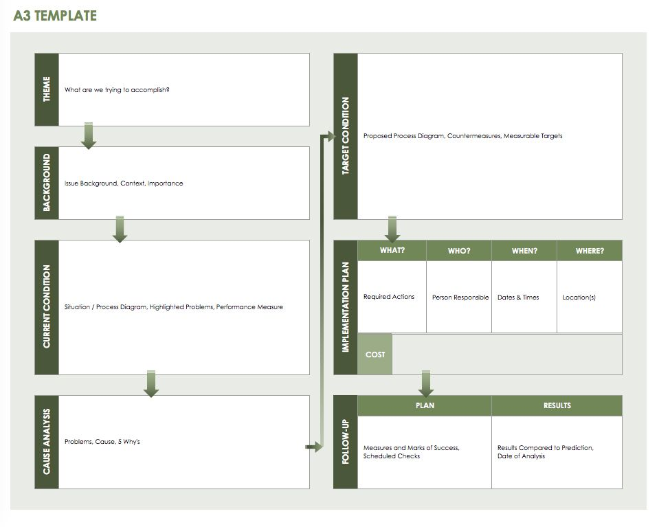 Free Lean Six Sigma Templates Smartsheet - Lean roadmap template