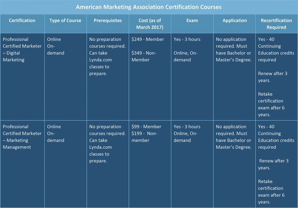 Can Marketing Certifications Maximize Your Career? | Smartsheet