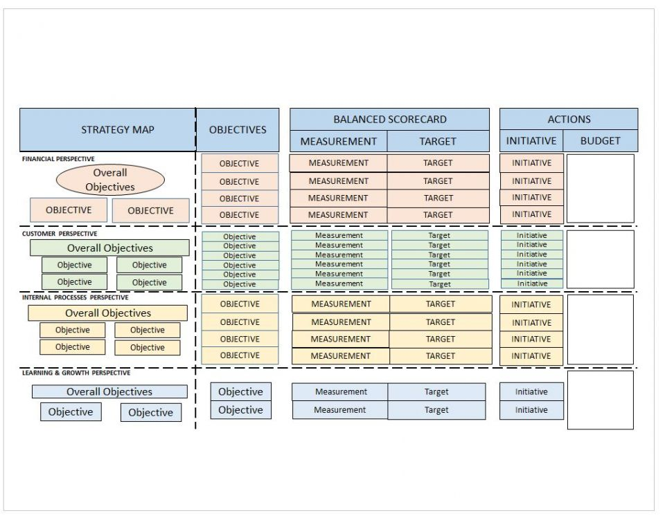 Balanced scorecard examples and templates smartsheet balanced scorecard example accmission Image collections