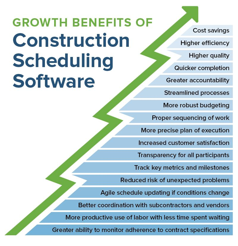 benefits of construction scheduling software