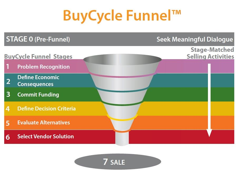 IC Buy Cycle Funnel