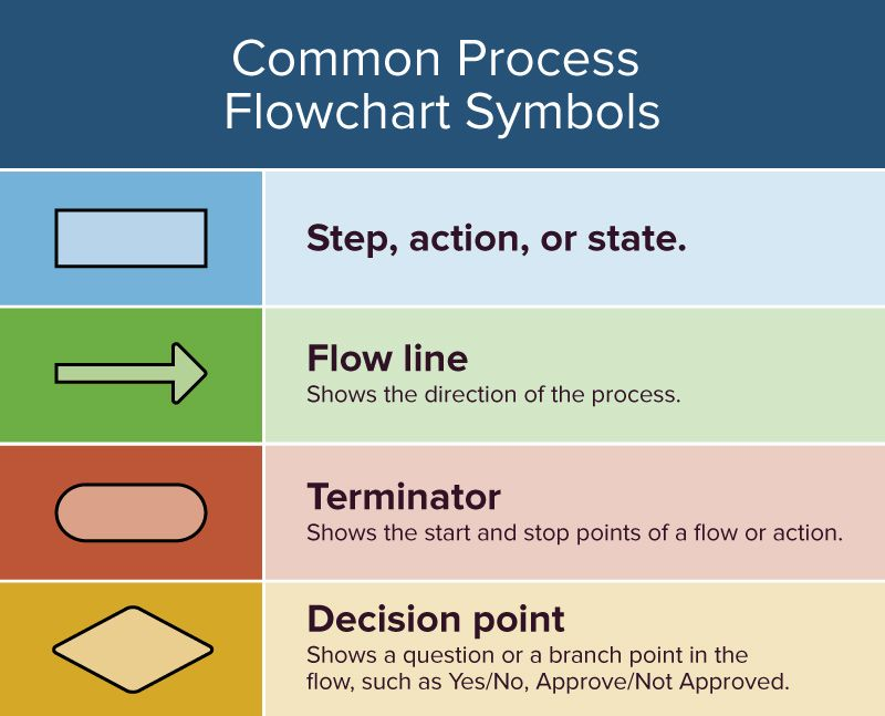 Workflow Planning In The Kitchen. A Process Map May Offer More Information On The Requirements For Each Step Weve Included A Workflow Process Map Template That You Can Customize