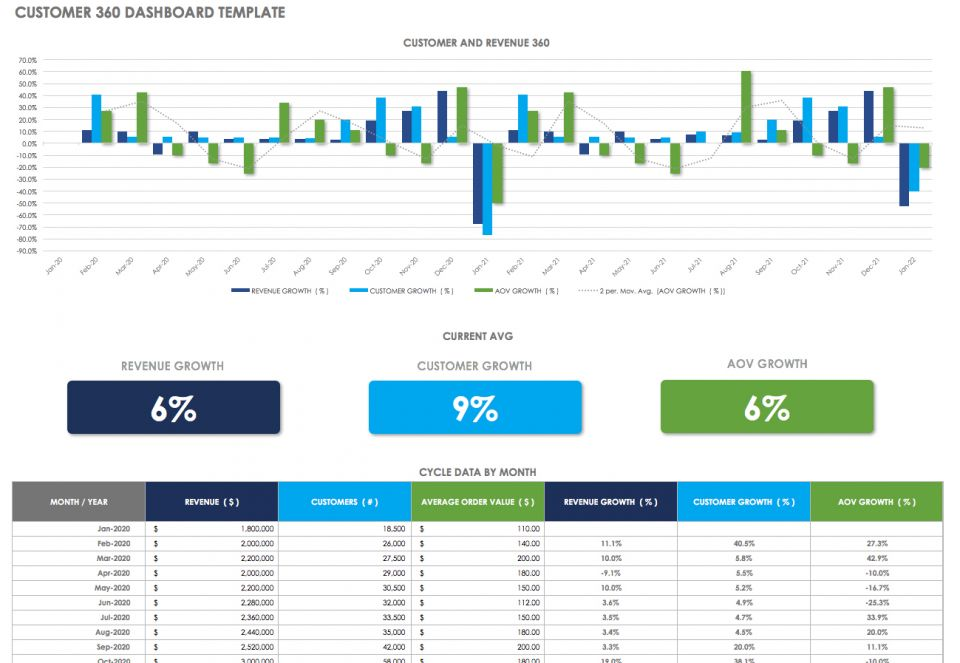 Crm Dashboards Customer Service Success Smartsheet