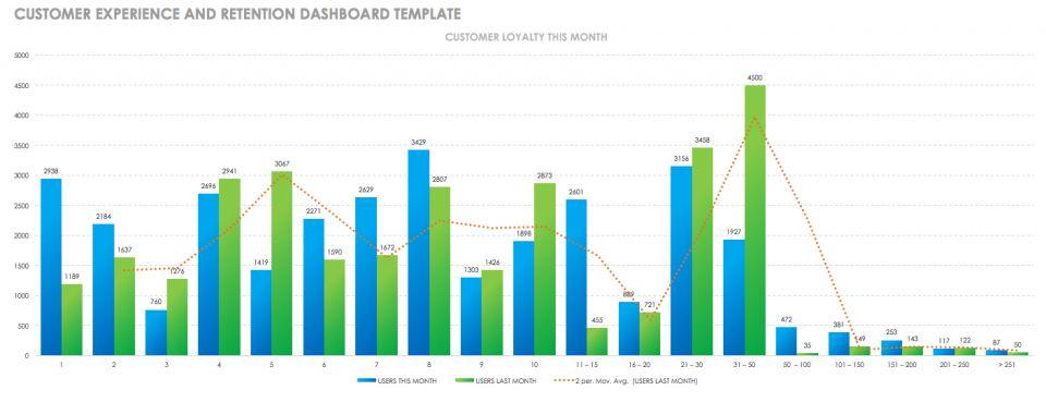 CRM Dashboards, Customer Service & Success| Smartsheet