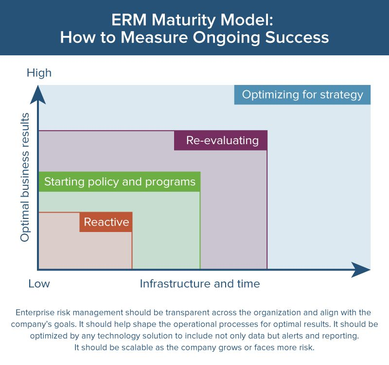 ERM maturity model graphic
