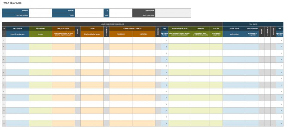 Free lean six sigma templates smartsheet a failure modes and effects analysis fmea seeks to prevent possible failures in a design or process this fmea template is designed to help you follow a maxwellsz