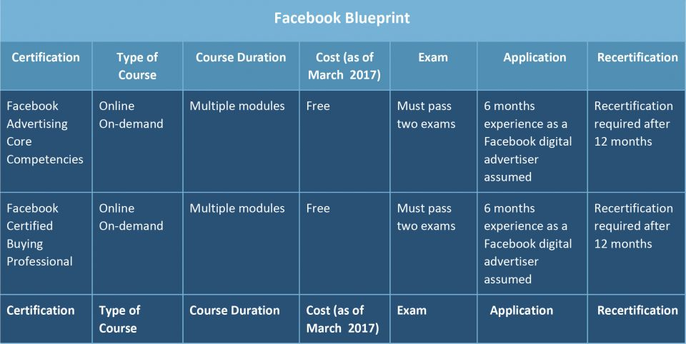 Can marketing certifications maximize your career smartsheet facebook blueprint marketing certification malvernweather Gallery
