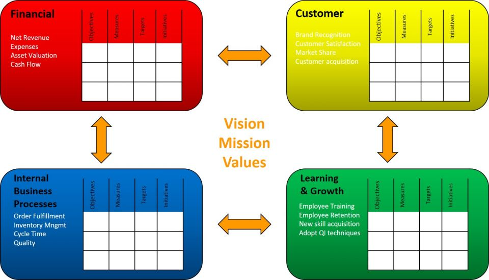 Balanced scorecard examples and templates smartsheet what is the balanced scorecard and what is balanced scorecard software fbccfo Images