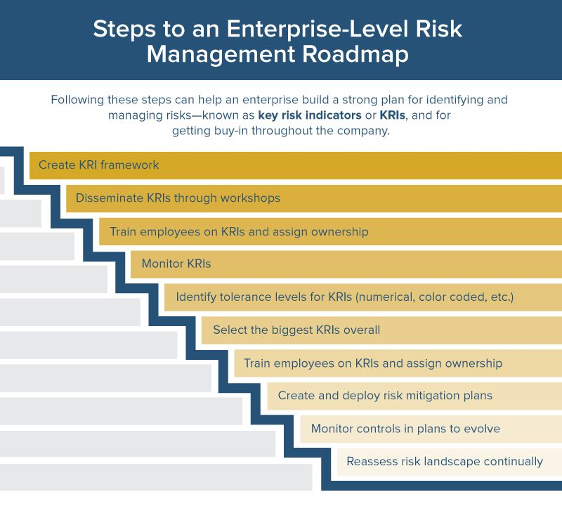 The Ultimate Guide To Enterprise Risk Management  Smartsheet