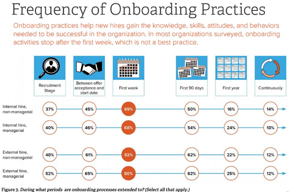 onboarding what managers need to know smartsheet