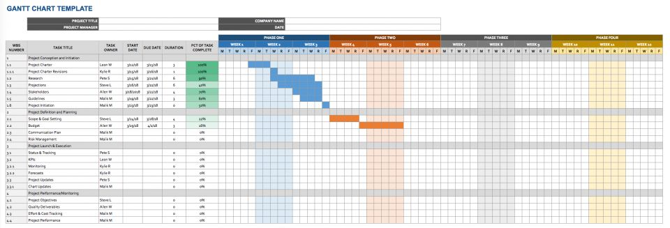 a gantt chart offers a visual timeline in the form of a bar chart that shows scheduled tasks or events this template combines a spreadsheet with a gantt