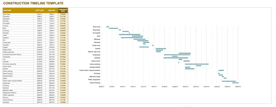 Google Sheets Gantt Chart Templates – Construction Timeline Template