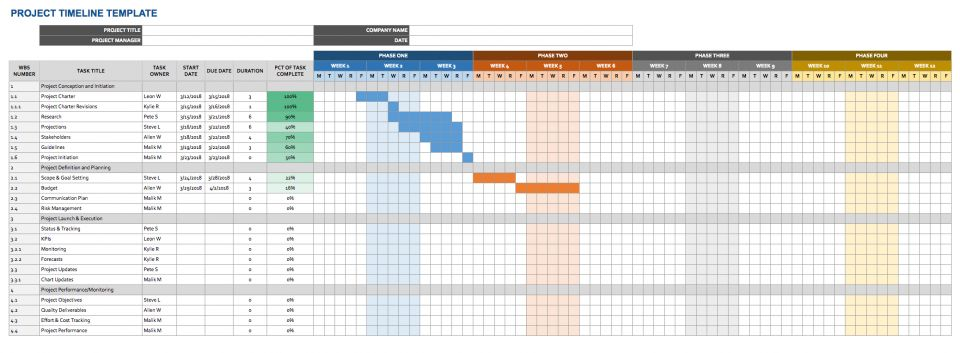 Lovely This Template Allows You To Plan A Project Management Schedule With A Gantt  Chart For A Visual Timeline Of Tasks. You Can Use The Spreadsheet To Track  ...  Management Calendar Template