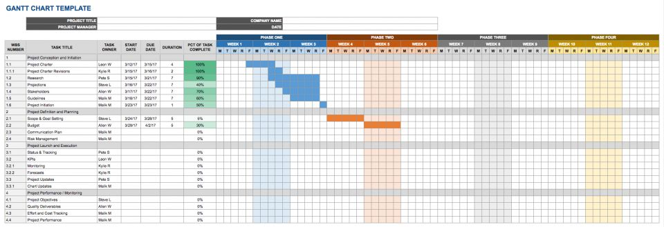 This Gantt Chart Template Combines A Project Management Spreadsheet With A  Schedule And Bar Chart So That You Get A Visual Representation Of Tasks And  ...