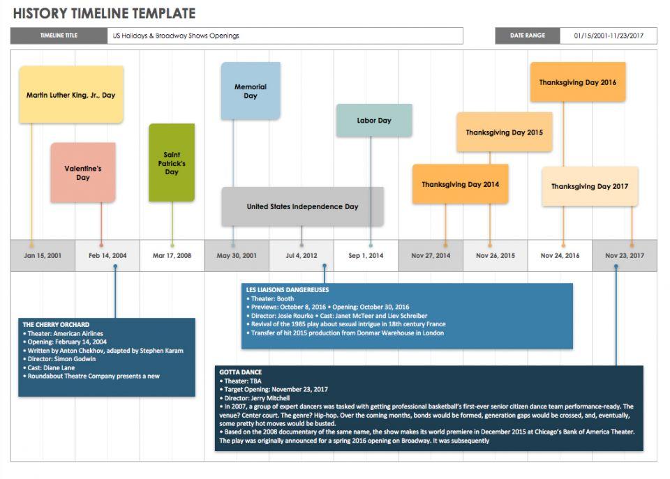 medical history timeline template - Ideal.vistalist.co
