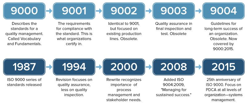 IC-ISO-9000-Standards-Revisions.jpg?itok