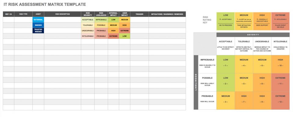 IT Risk Assessment Matrix Template