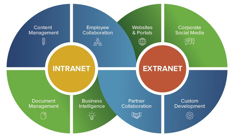 Dibujos De Internet Intranet Y Extranet: Beginner's Guide To Network Security