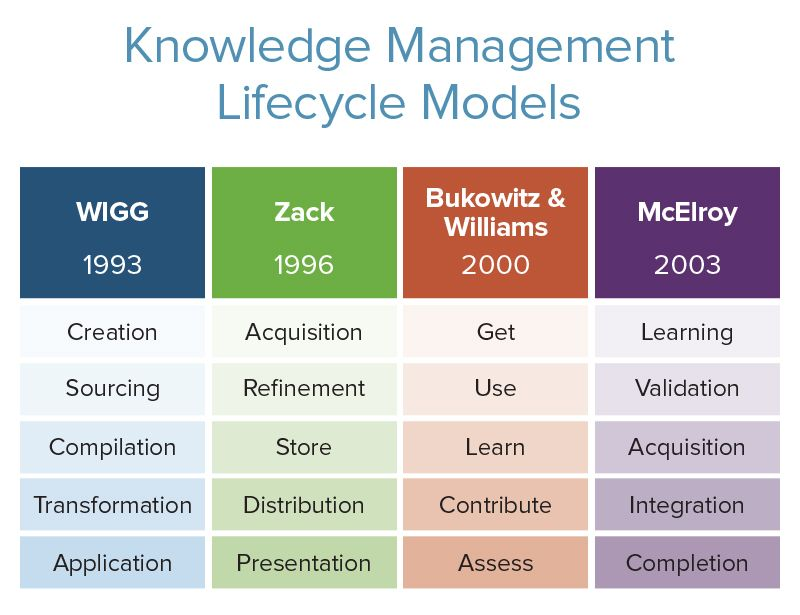 Knowledge Management Life-cycle Models