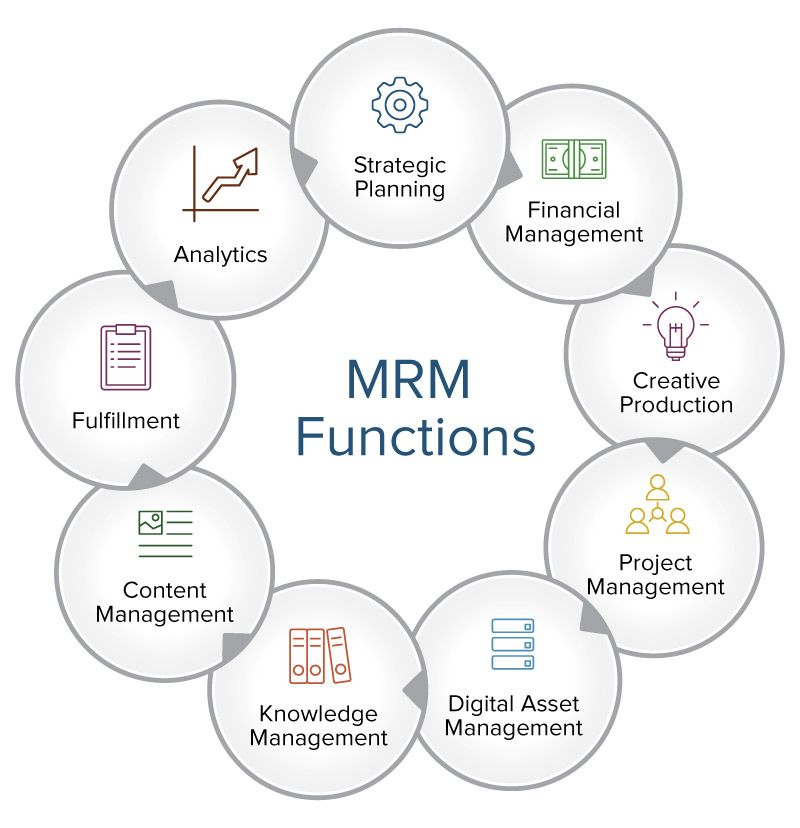 is mrm software dead or just taking off