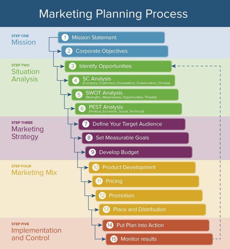 Handbook the pdf plan marketing