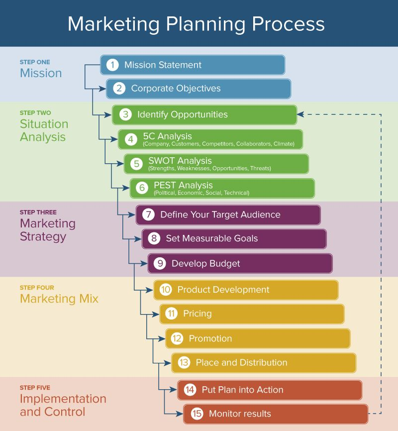 Here\'s How the Marketing Process Works | Smartsheet
