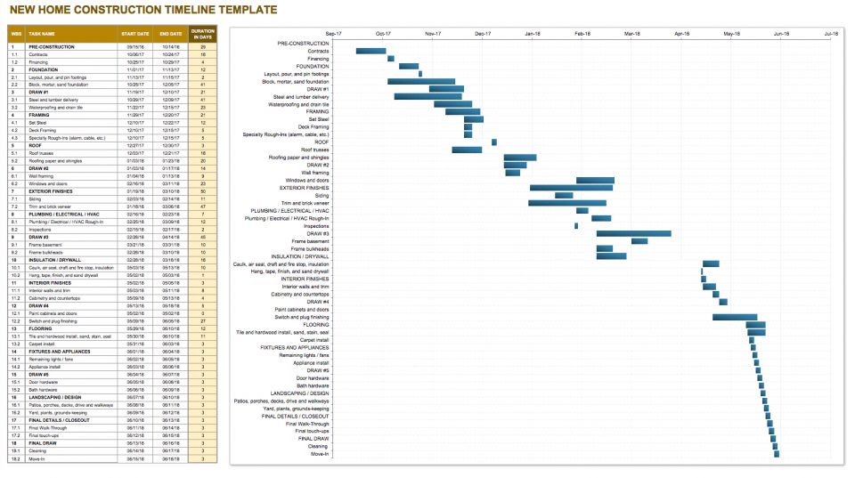 Construction timeline template collection smartsheet for New home construction timeline