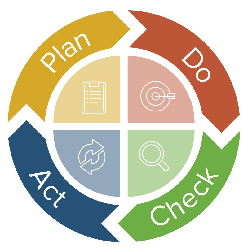 quality improvement pdca choice image