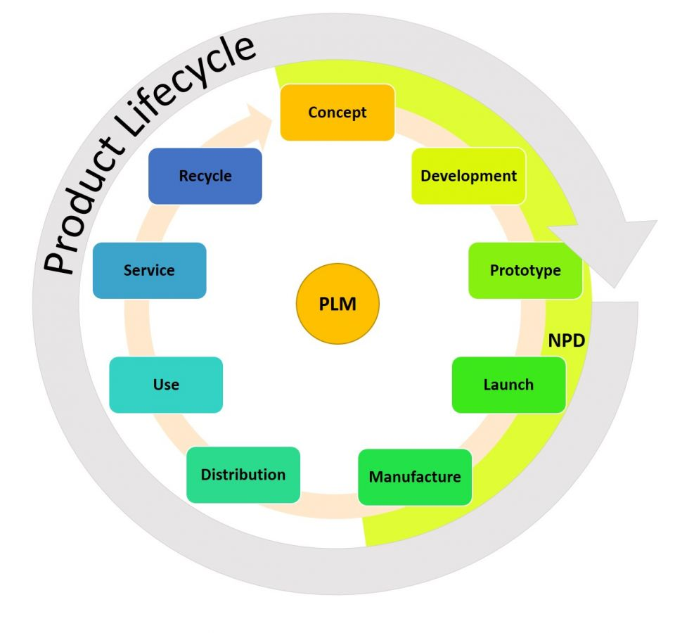 product life cycle management in marketing Product life cycle management is the application of different strategies to help meet these challenges and ensure that, whatever stage of the cycle a product may be going through, the manufacturer can maximize sales and profits for their product.