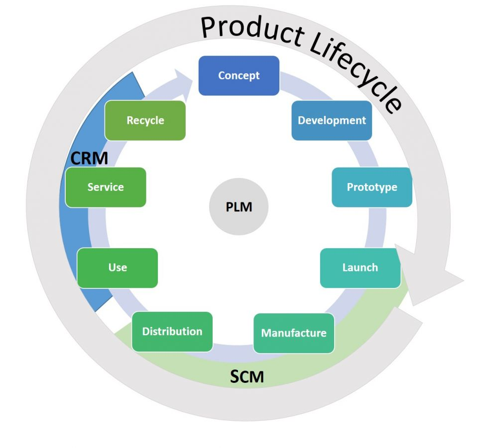 Ufe0f Product Life Cycle Model Ppt  Product Development  2019